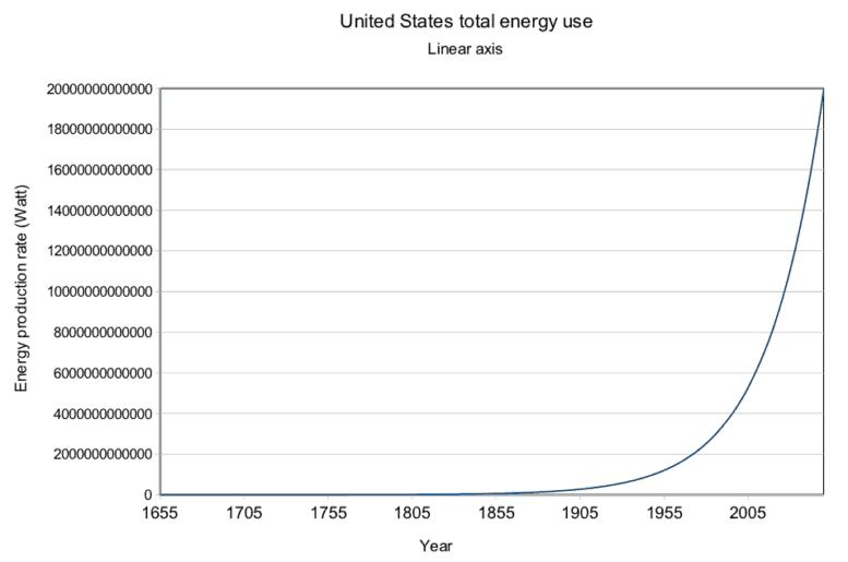 Energieverbruik VS op een lineaire schaal